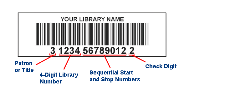 Parts of a Barcode