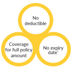 No Deductible, No Expiry date and Coverage for full policy amount